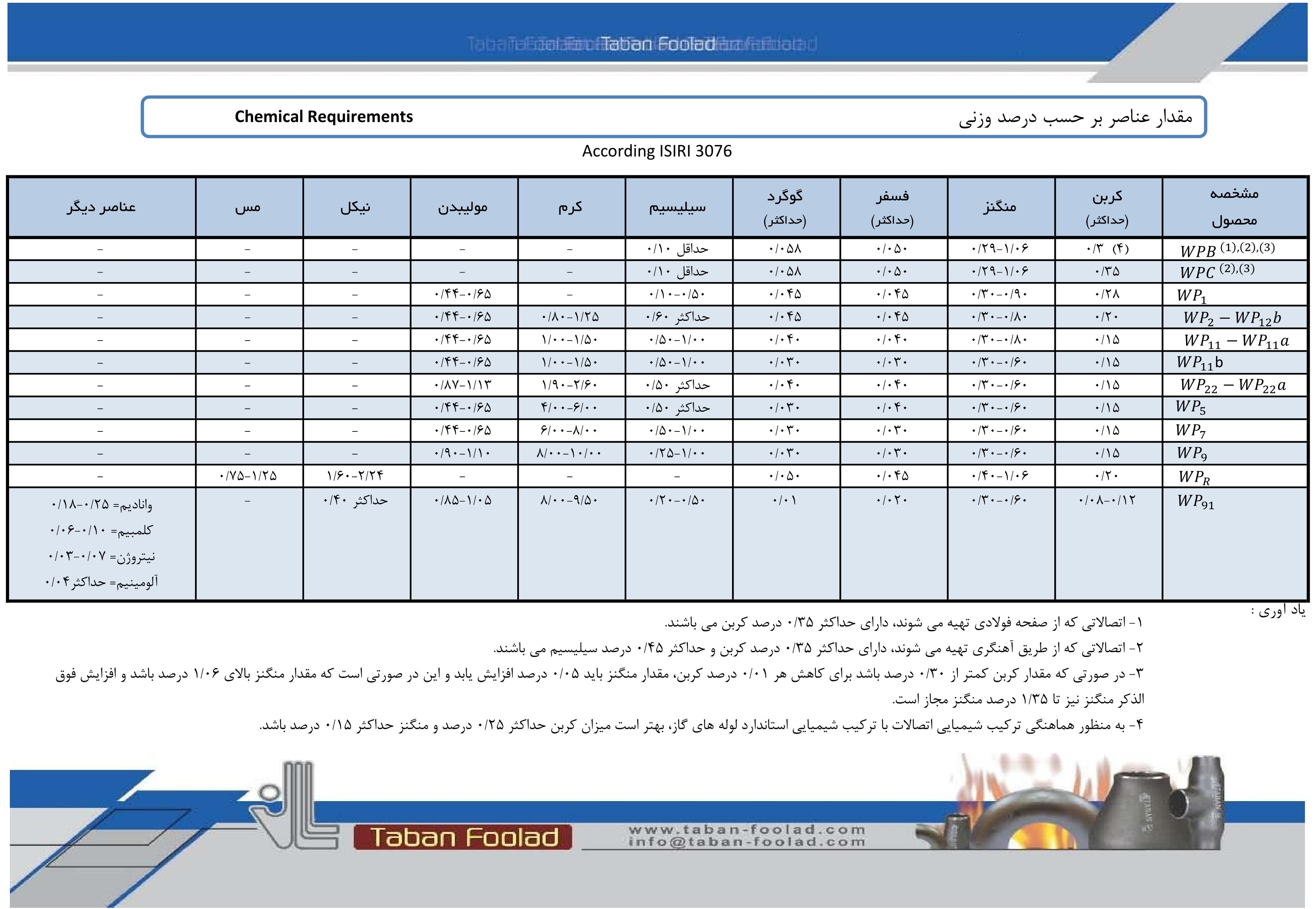 استاندارد مواد ISIRI چهارراه