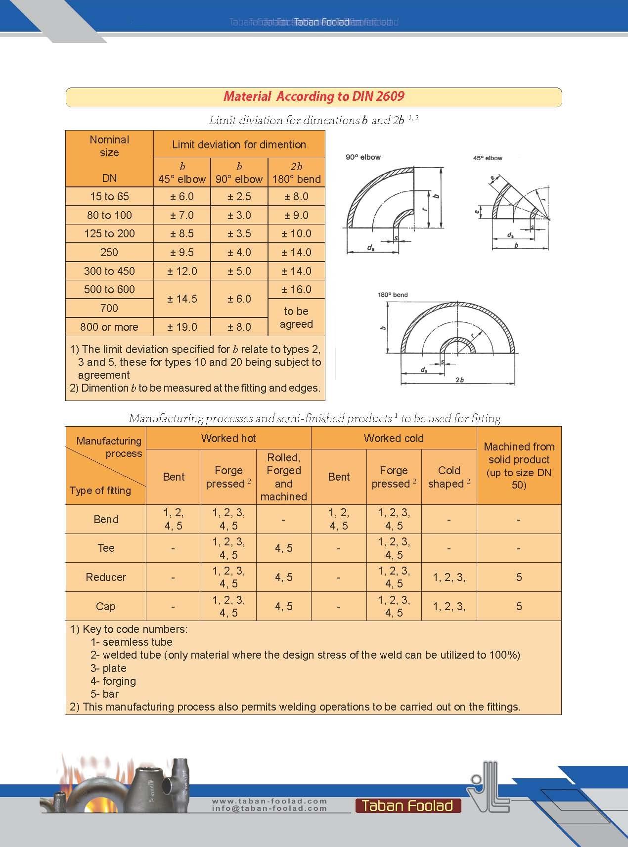 استاندارد مواد و تلرانس